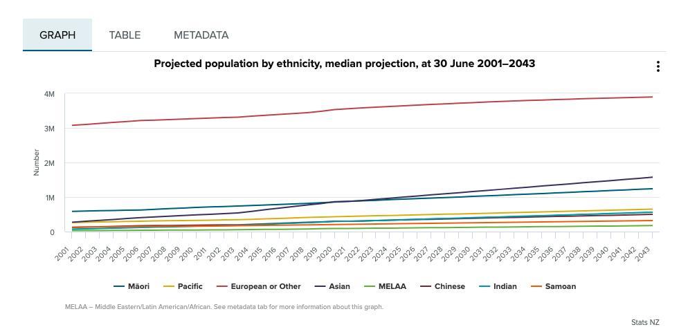 奥克兰人口_最新统计!奥克兰30%亚裔,这里一半人口是亚裔!依然女多男少…