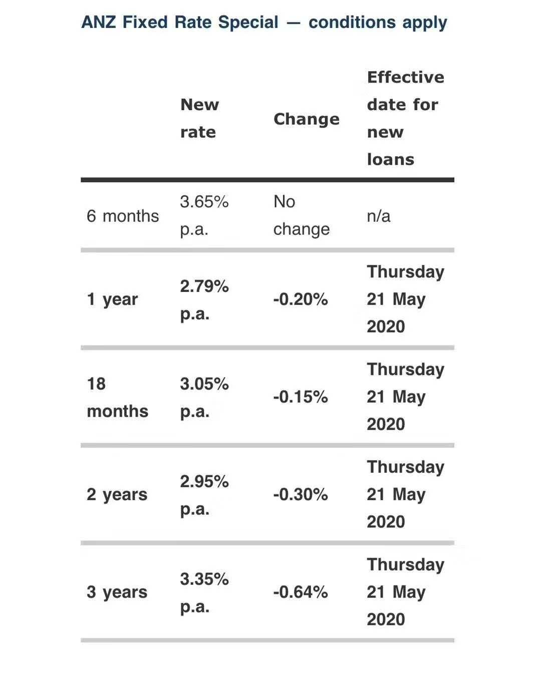 史上最低!ANZ推出2.79%超低房贷利率